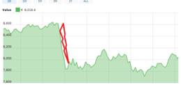 Was sind die Gründe für den jüngsten Bitcoin Kurseinbruch gewesen?